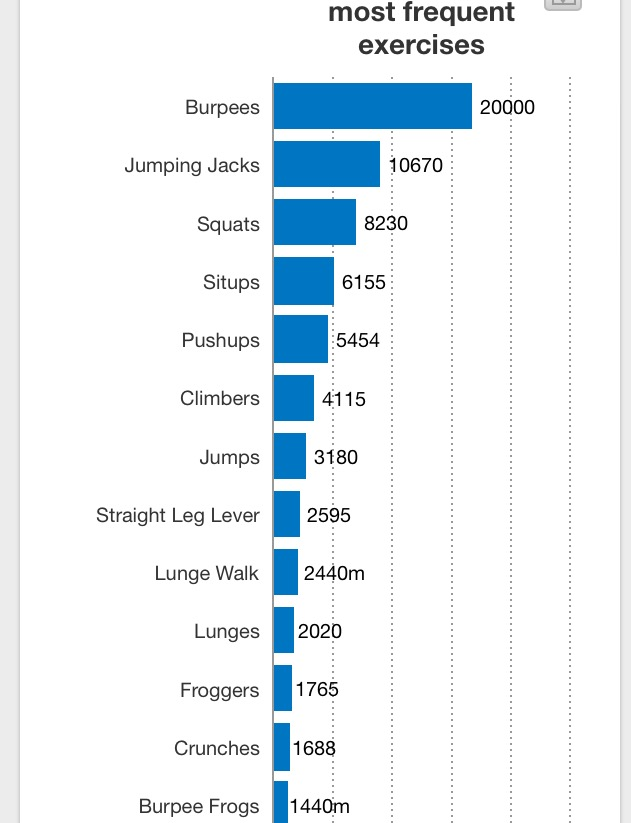 Freeletics All Time results